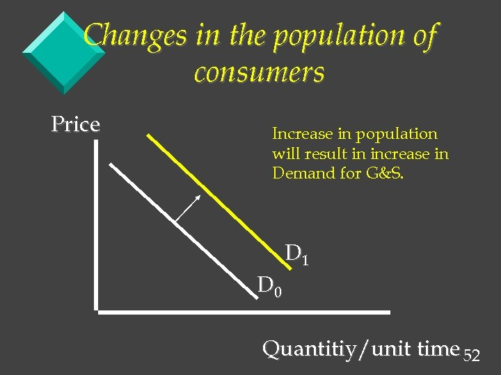Changes in the population of consumers Price Increase in population will result in increase