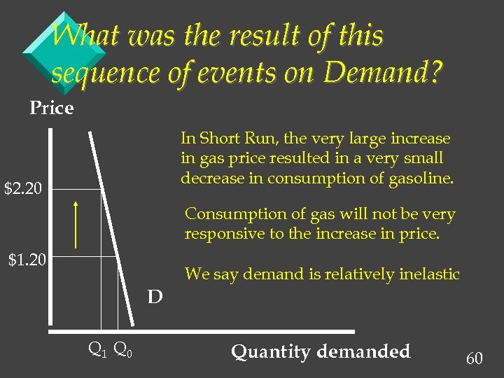 What was the result of this sequence of events on Demand? Price In Short