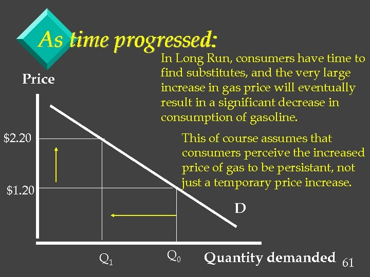 As time progressed: In Long Run, consumers have time to find substitutes, and the