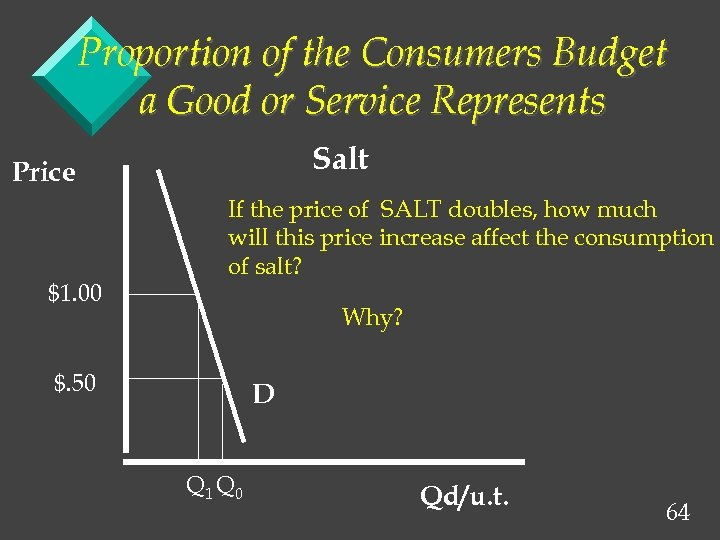 Proportion of the Consumers Budget a Good or Service Represents Salt Price $1. 00