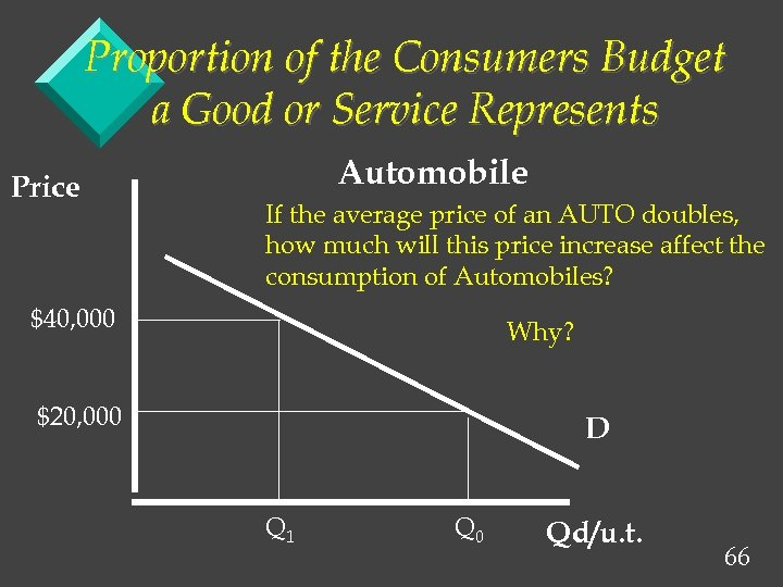 Proportion of the Consumers Budget a Good or Service Represents Price Automobile If the