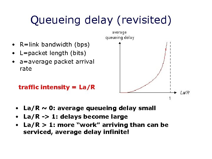 Queueing delay (revisited) • R=link bandwidth (bps) • L=packet length (bits) • a=average packet