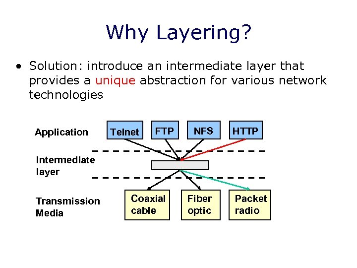 Why Layering? • Solution: introduce an intermediate layer that provides a unique abstraction for