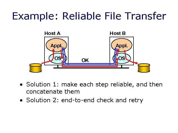 Example: Reliable File Transfer Host A Host B Appl. OS Appl. OK OS •