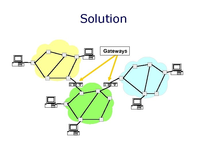 Solution Gateways