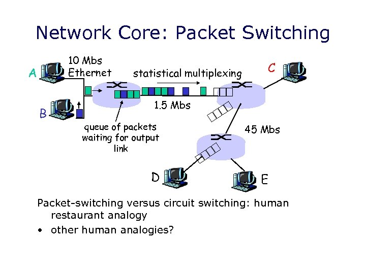 Network Core: Packet Switching 10 Mbs Ethernet A B statistical multiplexing C 1. 5