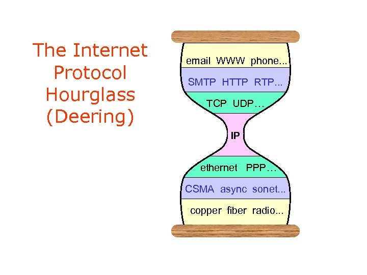 The Internet Protocol Hourglass (Deering) email WWW phone. . . SMTP HTTP RTP. .