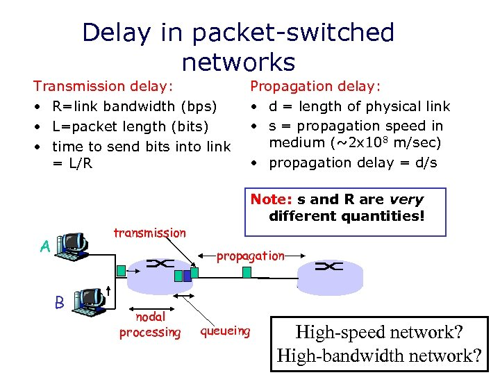 Delay in packet-switched networks Transmission delay: • R=link bandwidth (bps) • L=packet length (bits)
