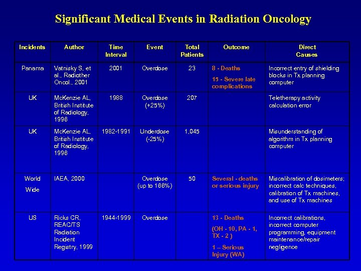 Significant Medical Events in Radiation Oncology Incidents Author Time Interval Event Total Patients Panama