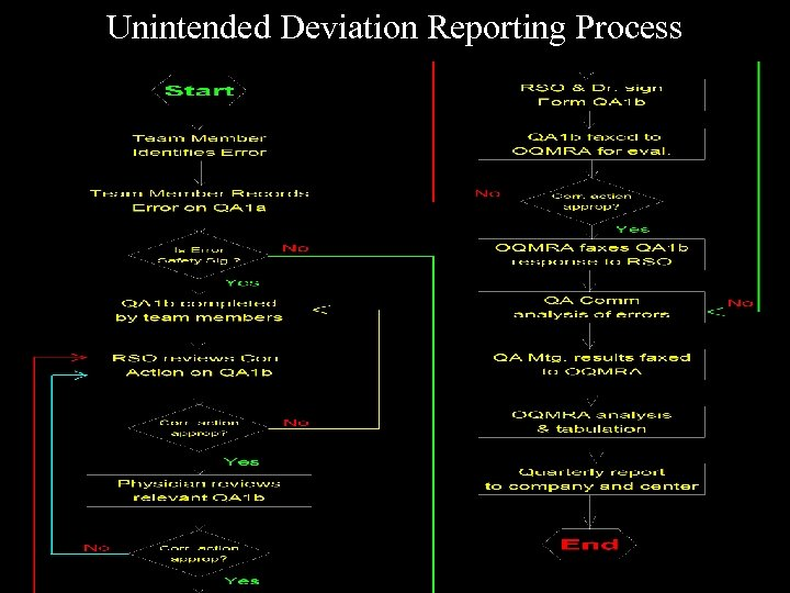 Unintended Deviation Reporting Process