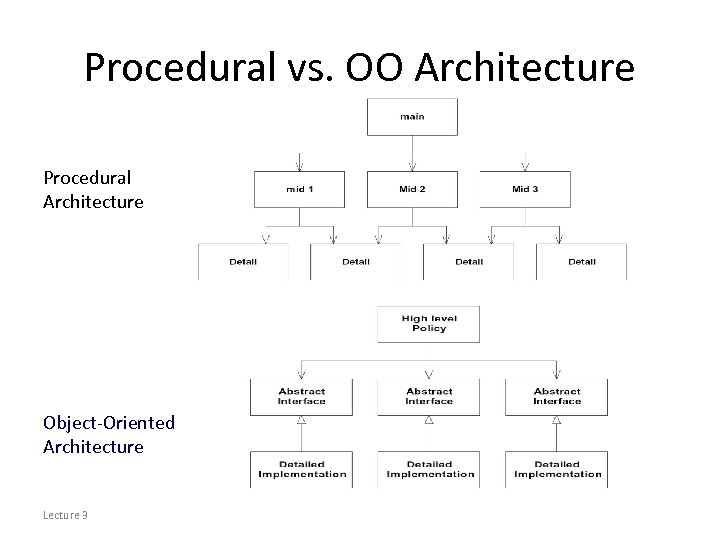 Procedural vs. OO Architecture Procedural Architecture Object-Oriented Architecture Lecture 3