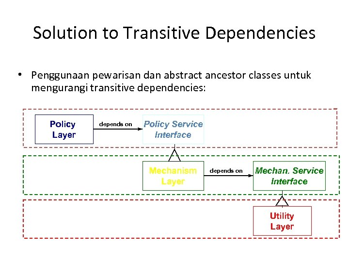 Solution to Transitive Dependencies • Penggunaan pewarisan dan abstract ancestor classes untuk mengurangi transitive