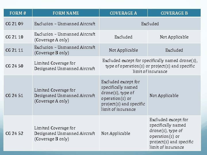 FORM # FORM NAME COVERAGE A COVERAGE B CG 21 09 Exclusion – Unmanned
