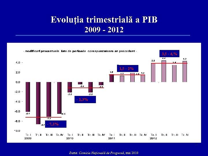 Evoluţia trimestrială a PIB 2009 - 2012 prognoza 3, 5 - 4, % 1,