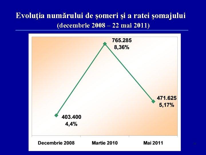 Evoluţia numărului de şomeri şi a ratei şomajului (decembrie 2008 – 22 mai 2011)