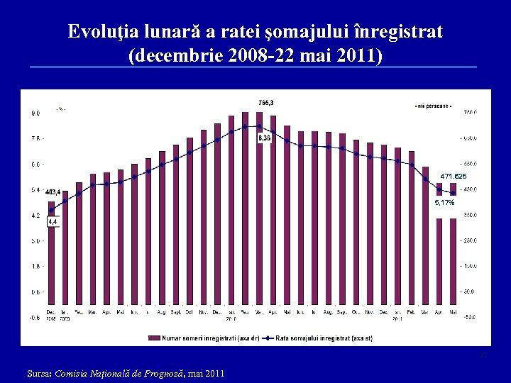 Evoluţia lunară a ratei şomajului înregistrat (decembrie 2008 -22 mai 2011) 471. 625 5,