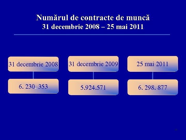 Numărul de contracte de muncă 31 decembrie 2008 – 25 mai 2011 31 decembrie