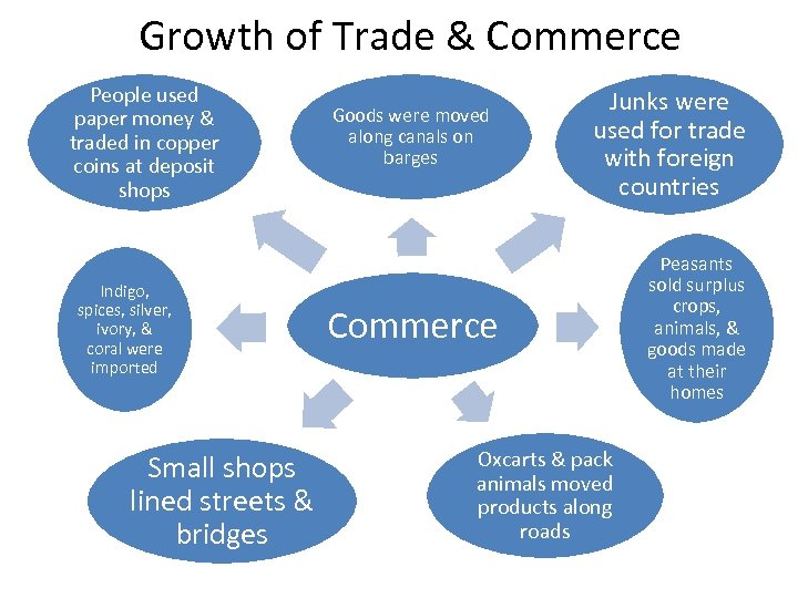 Growth of Trade & Commerce People used paper money & traded in copper coins