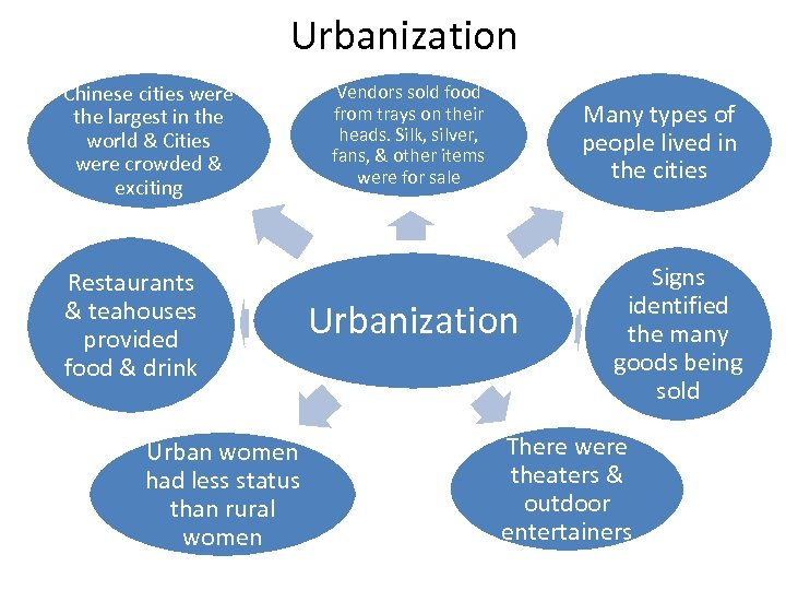Urbanization Chinese cities were the largest in the world & Cities were crowded &