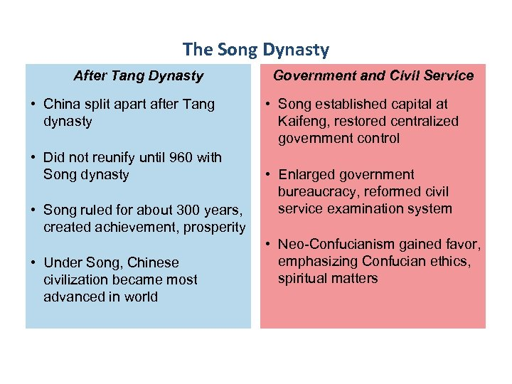 The Song Dynasty After Tang Dynasty • China split apart after Tang dynasty •