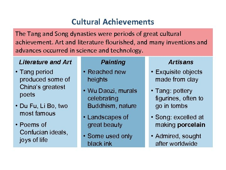 Cultural Achievements The Tang and Song dynasties were periods of great cultural achievement. Art
