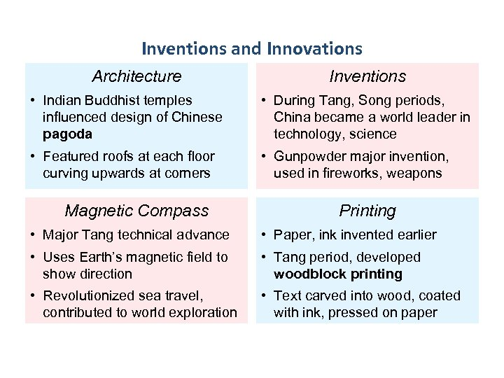 Inventions and Innovations Architecture Inventions • Indian Buddhist temples influenced design of Chinese pagoda
