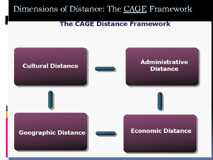 Dimensions of Distance: The CAGE Framework