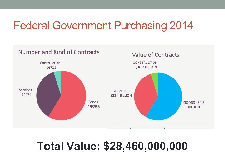 Federal Government Purchasing 2014 Total Value: $28, 460, 000