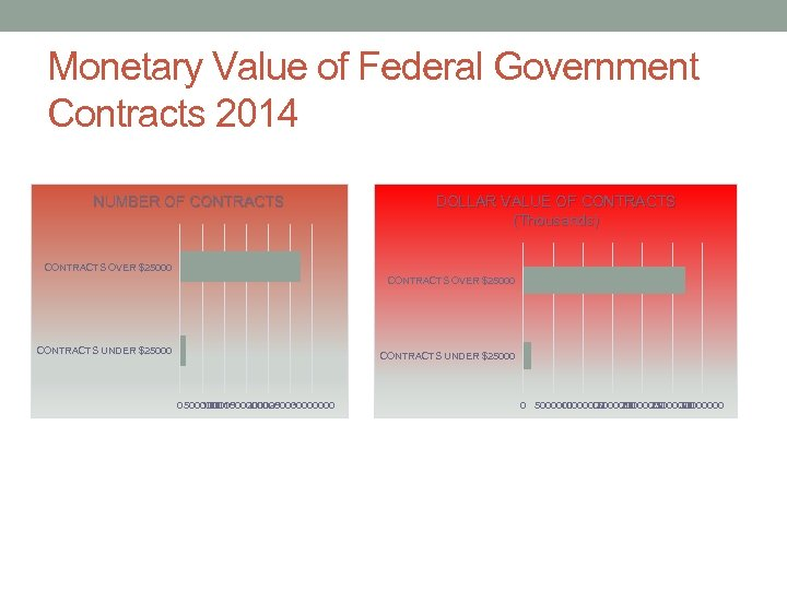 Monetary Value of Federal Government Contracts 2014 NUMBER OF CONTRACTS DOLLAR VALUE OF CONTRACTS