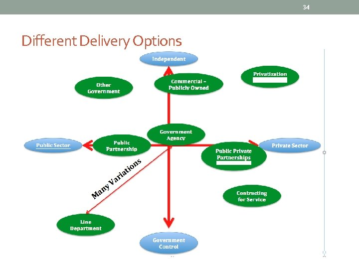 34 Different Delivery Options