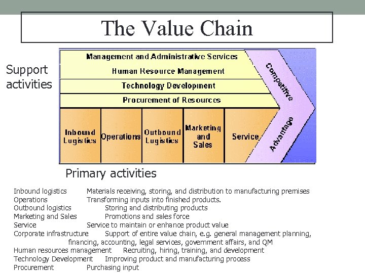 The Value Chain Support activities Primary activities Inbound logistics Materials receiving, storing, and distribution
