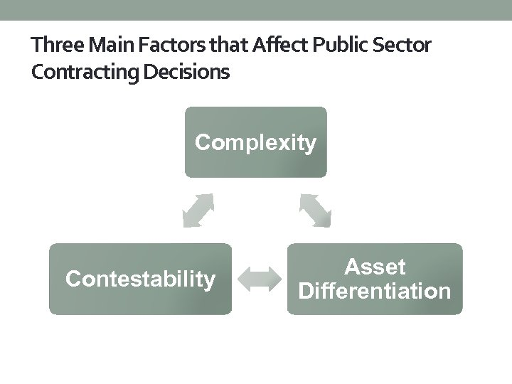 Three Main Factors that Affect Public Sector Contracting Decisions Complexity Contestability Asset Differentiation