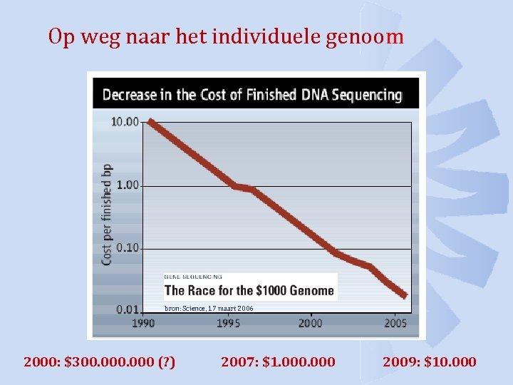 Op weg naar het individuele genoom bron: Science, 17 maart 2006 2000: $300. 000