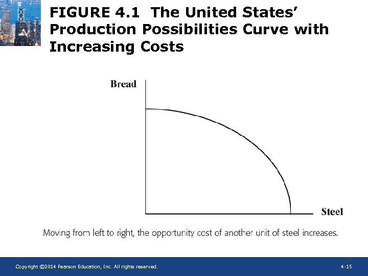 FIGURE 4. 1 The United States' Production Possibilities Curve with Increasing Costs Copyright ©