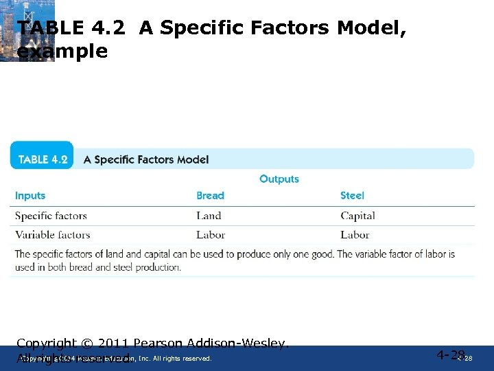 TABLE 4. 2 A Specific Factors Model, example Copyright © 2011 Pearson Addison-Wesley. Copyright