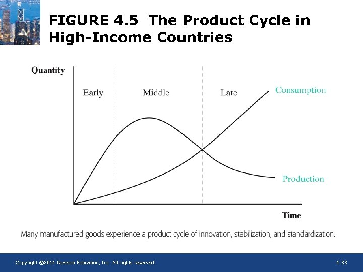 FIGURE 4. 5 The Product Cycle in High-Income Countries Copyright © 2014 Pearson Education,