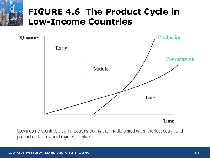 FIGURE 4. 6 The Product Cycle in Low-Income Countries Copyright © 2014 Pearson Education,