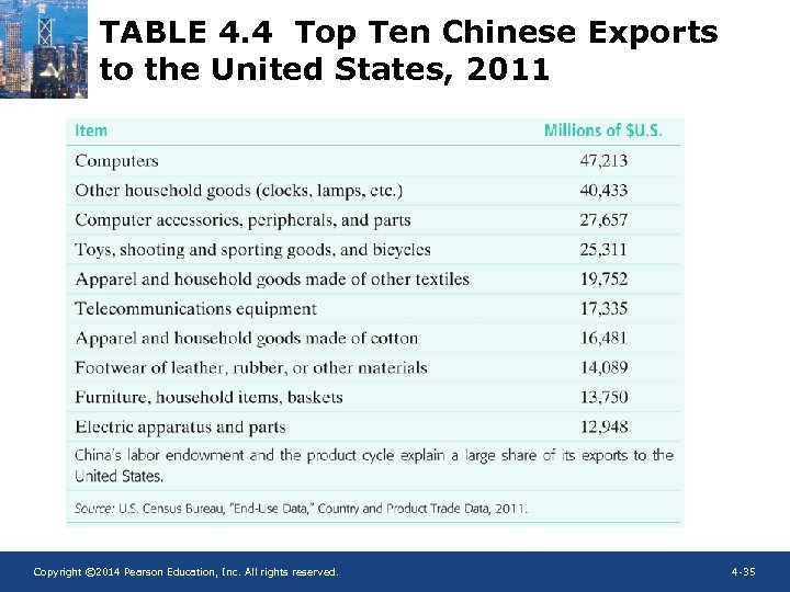 TABLE 4. 4 Top Ten Chinese Exports to the United States, 2011 Copyright ©