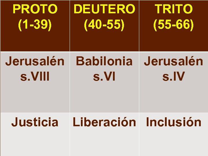 PROTO DEUTERO (1 -39) (40 -55) TRITO (55 -66) Jerusalén Babilonia Jerusalén s. VIII