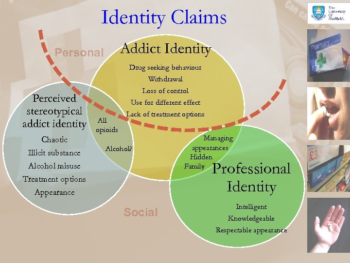 Identity Claims Addict Identity Personal Drug seeking behaviour Withdrawal Perceived stereotypical addict identity Chaotic