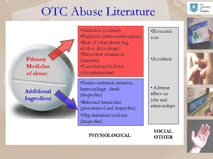 OTC Abuse Literature Primary Medicine of abuse Additional Ingredient • Addiction (codeine) • Euphoria