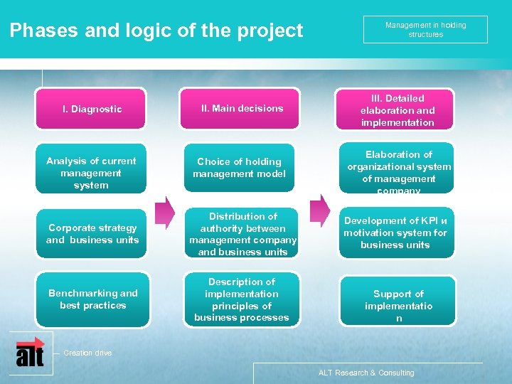 Phases and logic of the project I. Diagnostic Анализ Analysis of current management system