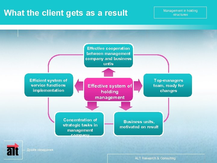 What the client gets as a result Management in holding structures Effective cooperation between