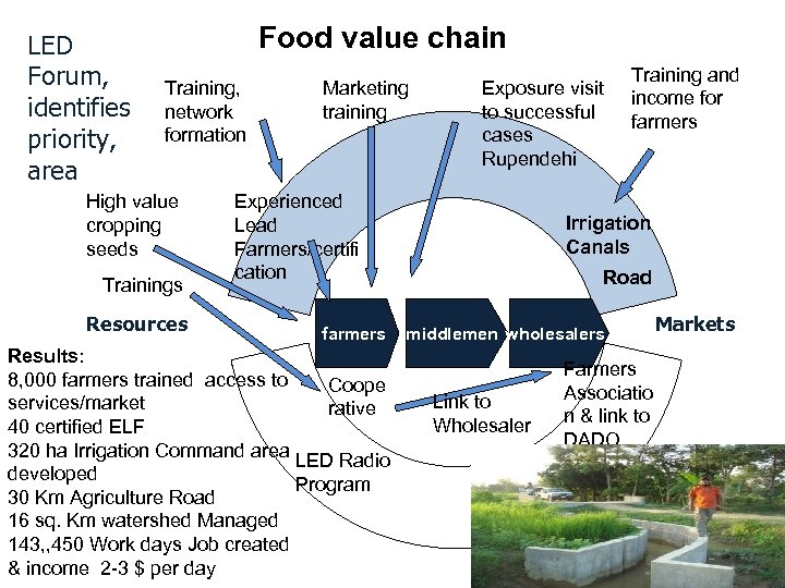 LED Forum, identifies priority, area Food value chain Training, network formation High value cropping