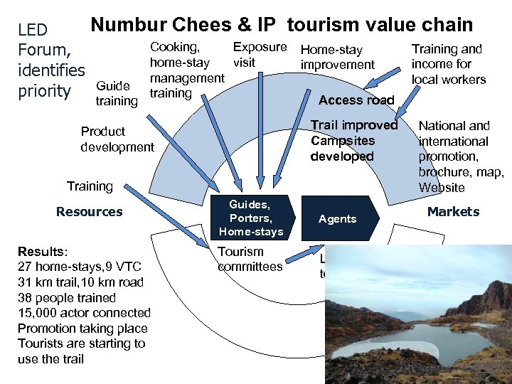Numbur Chees & IP tourism value chain LED Cooking, Exposure Home-stay Training and Forum,