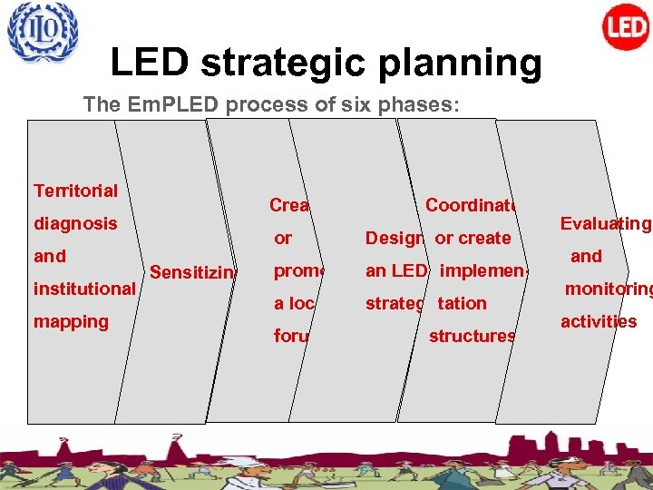 LED strategic planning The Em. PLED process of six phases: Territorial Creating diagnosis and