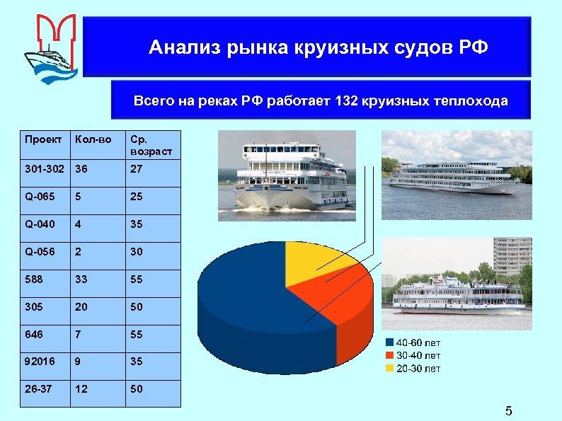 Анализ рынка круизных судов РФ Всего на реках РФ работает 132 круизных теплохода Проект