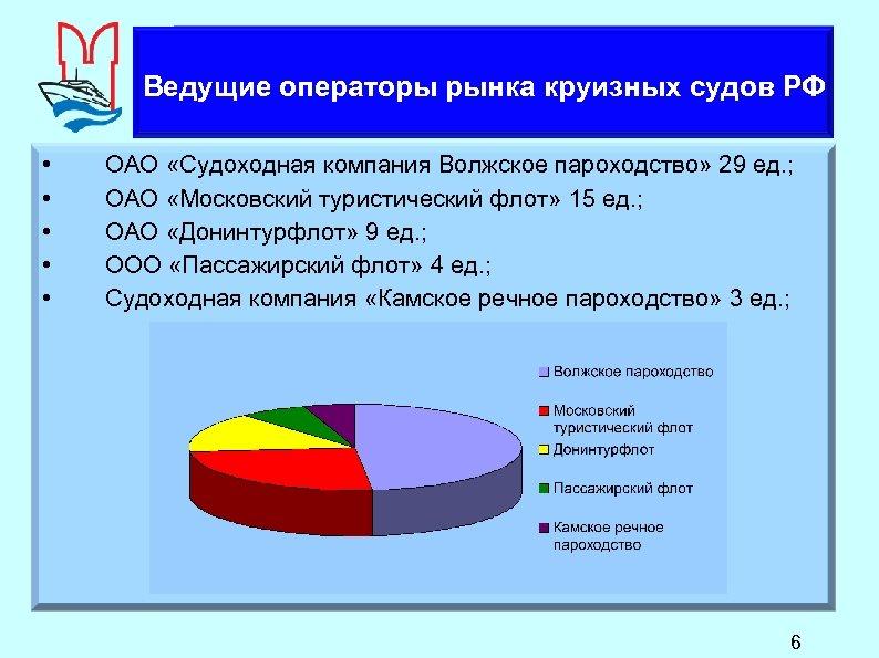 Анализ рынка круизных судов РФ Ведущие Крупнейшие судовладельцы операторы рынка круизных судов РФ •