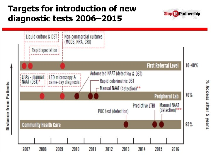 Targets for introduction of new diagnostic tests 2006– 2015