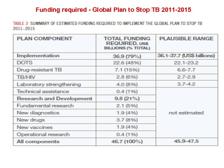 Funding required - Global Plan to Stop TB 2011 -2015